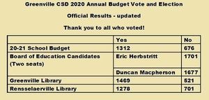 2o2o Annual Budget Vote and Election